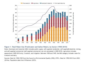 Total Water Use (Freshwater and Saline Water), by Sector (1900–2010).jpg