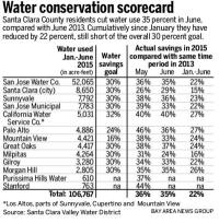 Water conservation Central Coast 2013 to 2015.jpg