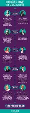 Clinton v Trump timeline