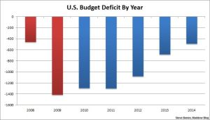 us-budget-deficit-by-year