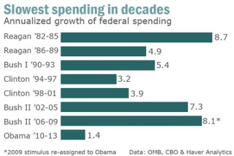 who-is-the-lowest-spending-president-since-eisenhower